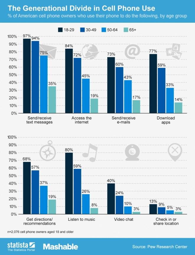 Conclusiones sobre el uso del móvil por edades y grupos